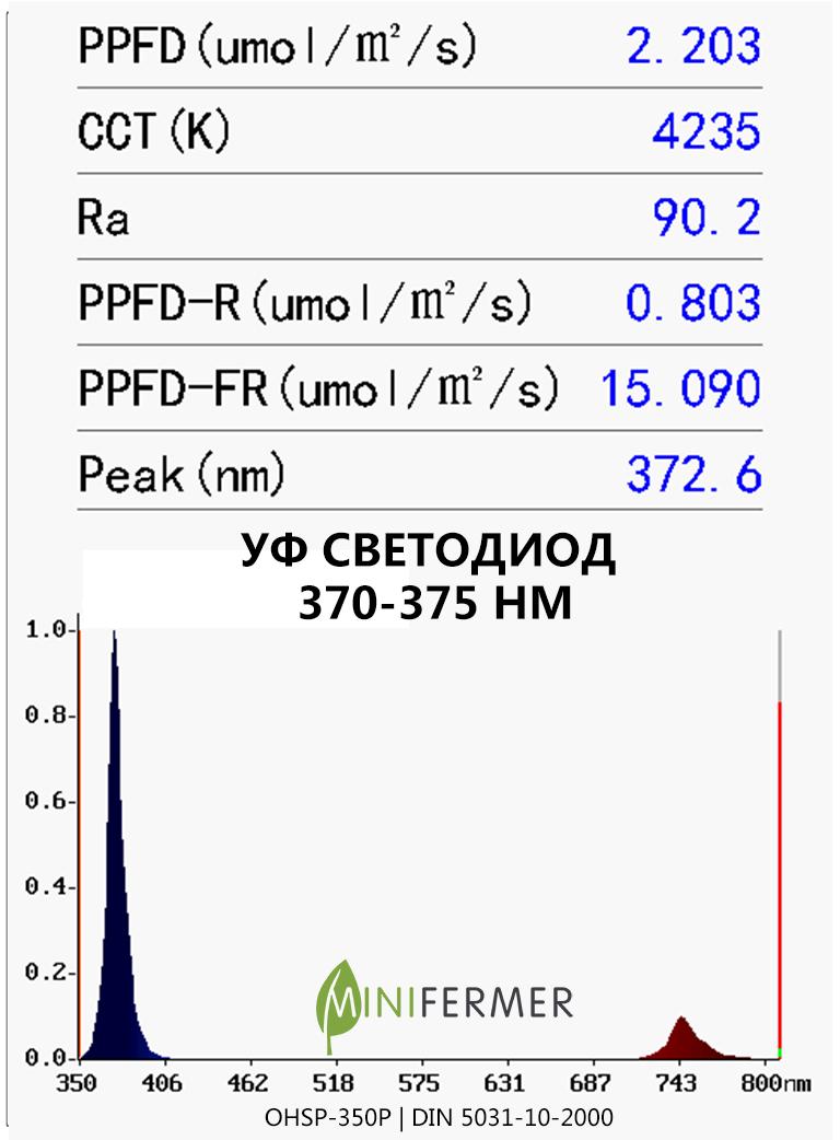 UV led specrum 370nm