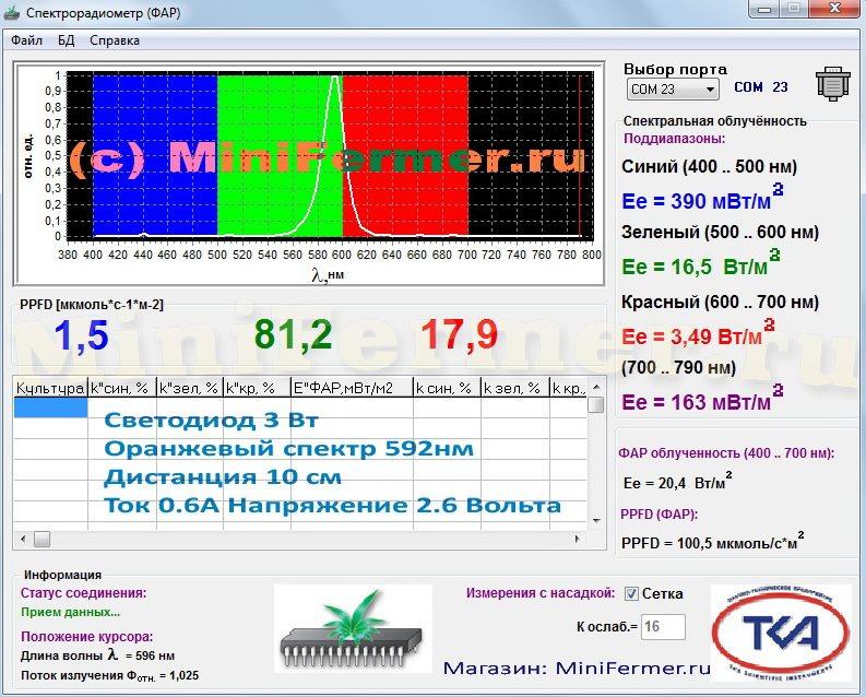 Спектр оранжевого светодиода для растений (592 нм)