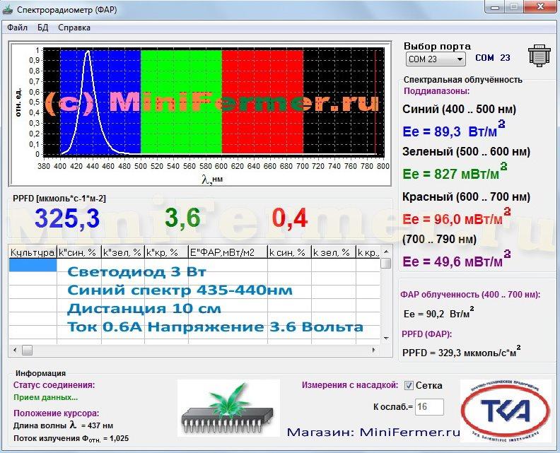 Спектр и ФАР светодиода синего спектра 445 нм дистанция 10 см