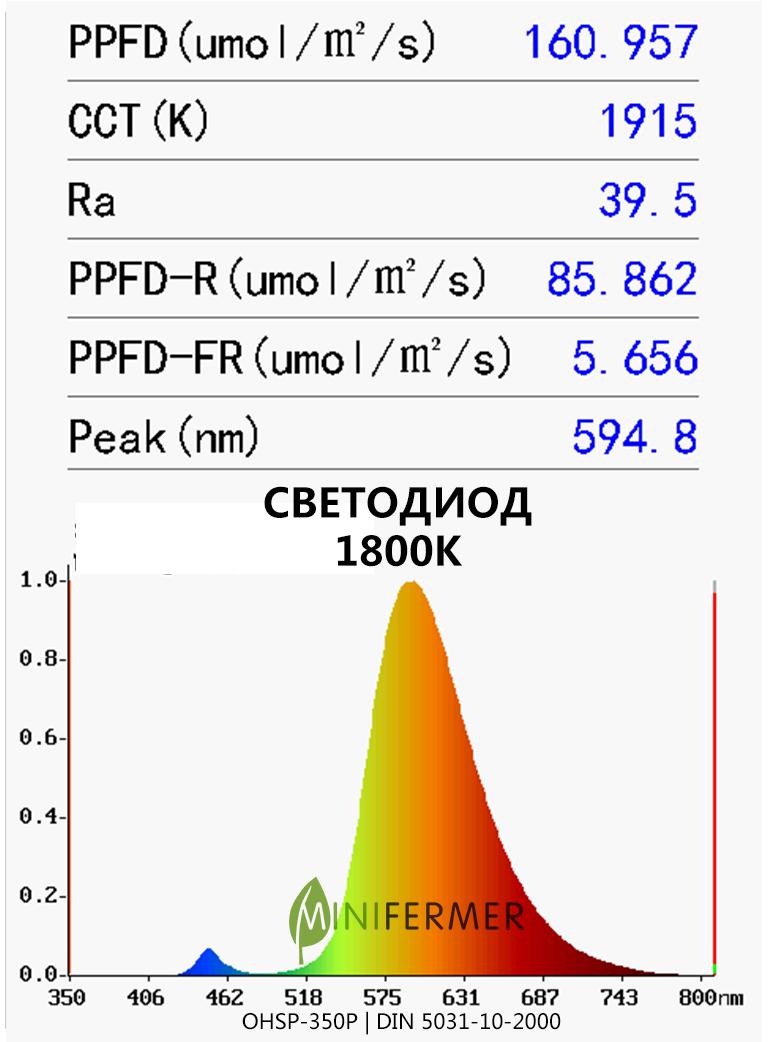1800K led spectrum