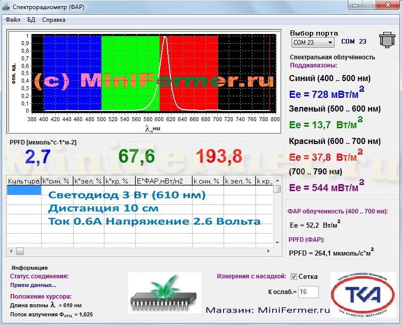 Спектрограмма светодиода 610 нм