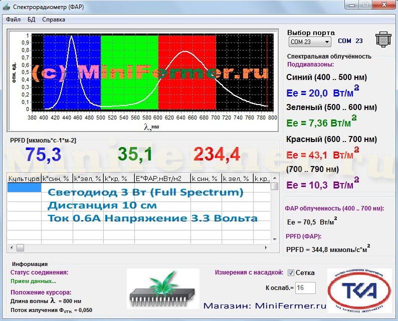 Спектр и ФАР светодиода для фитоламп полного спектра