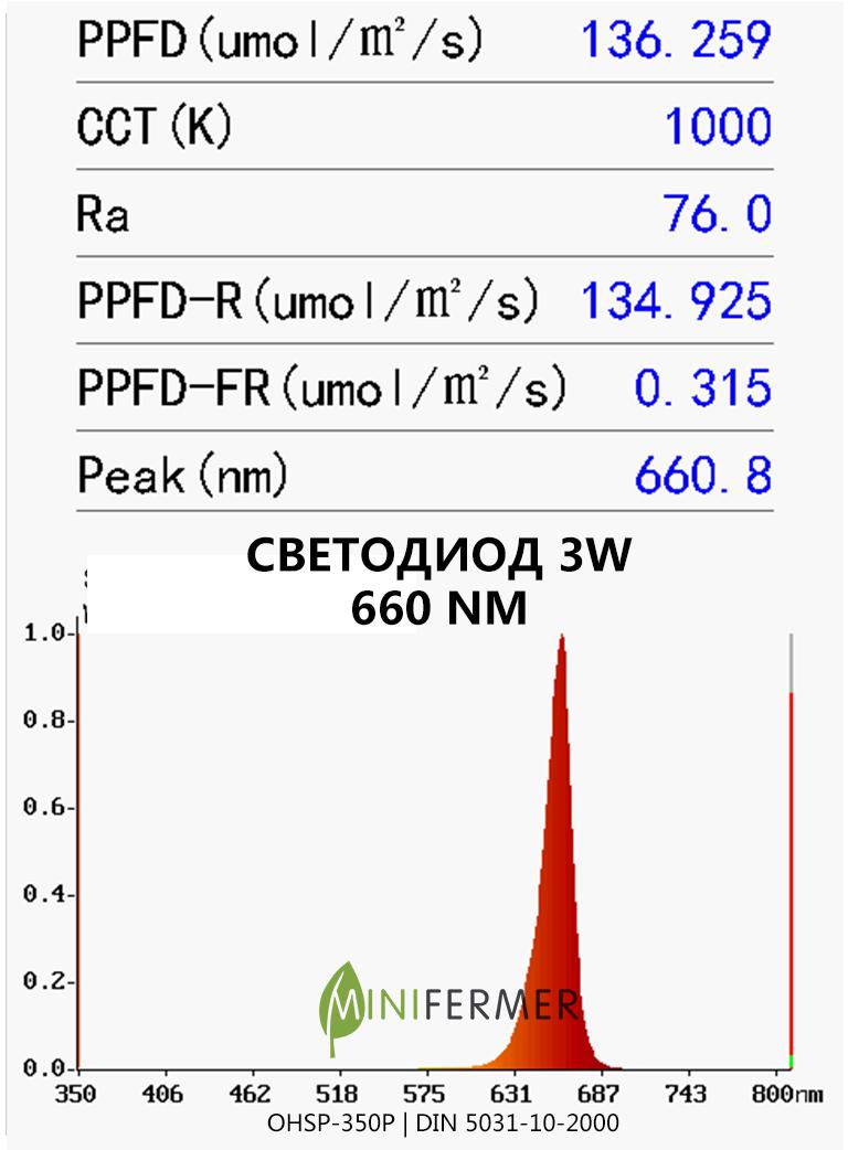 660 нм спектр света для растений светодиодных ламп