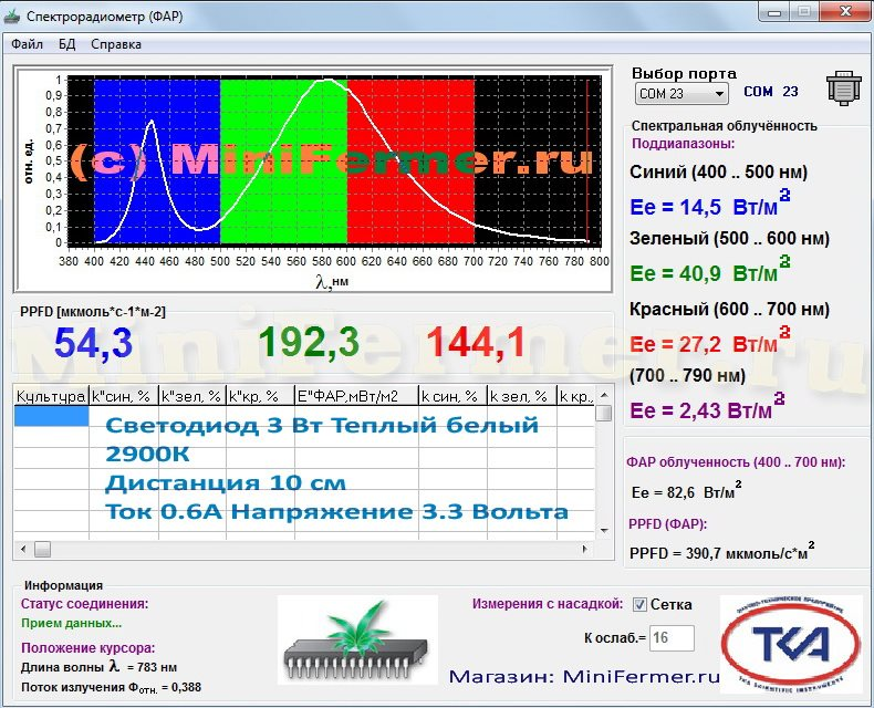 Тест спектра и ФАР белого светодиода теплого света 2900К