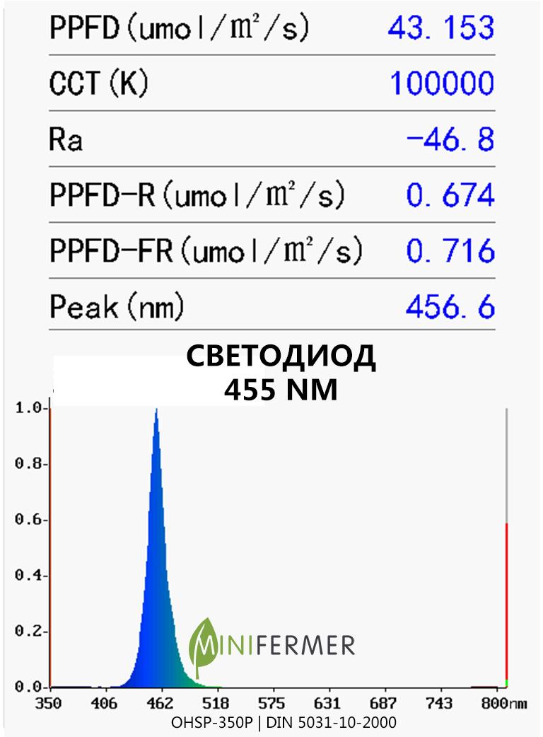 455nm spectrum leds